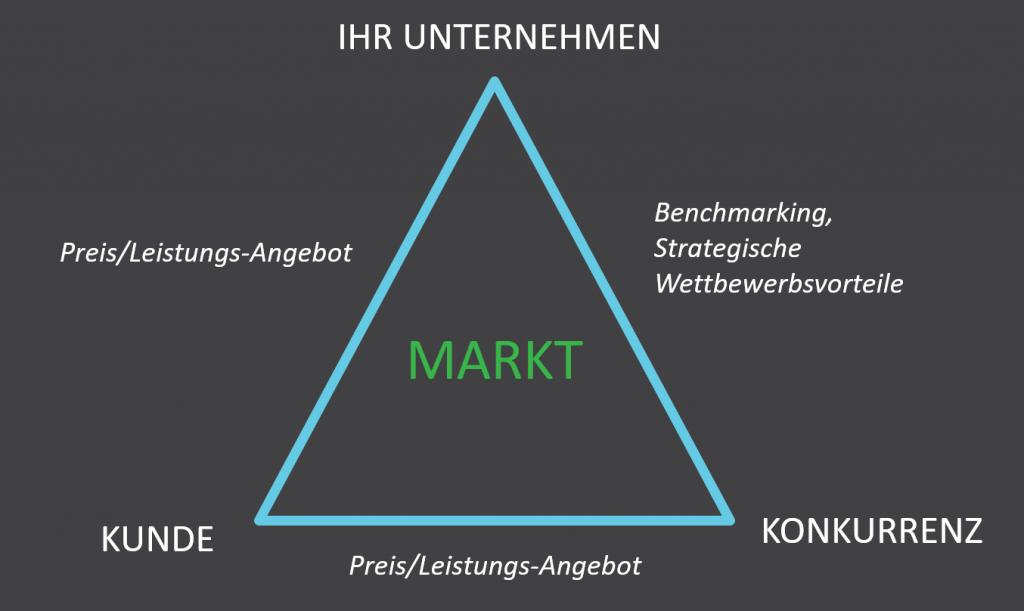 Strategisches Dreieck