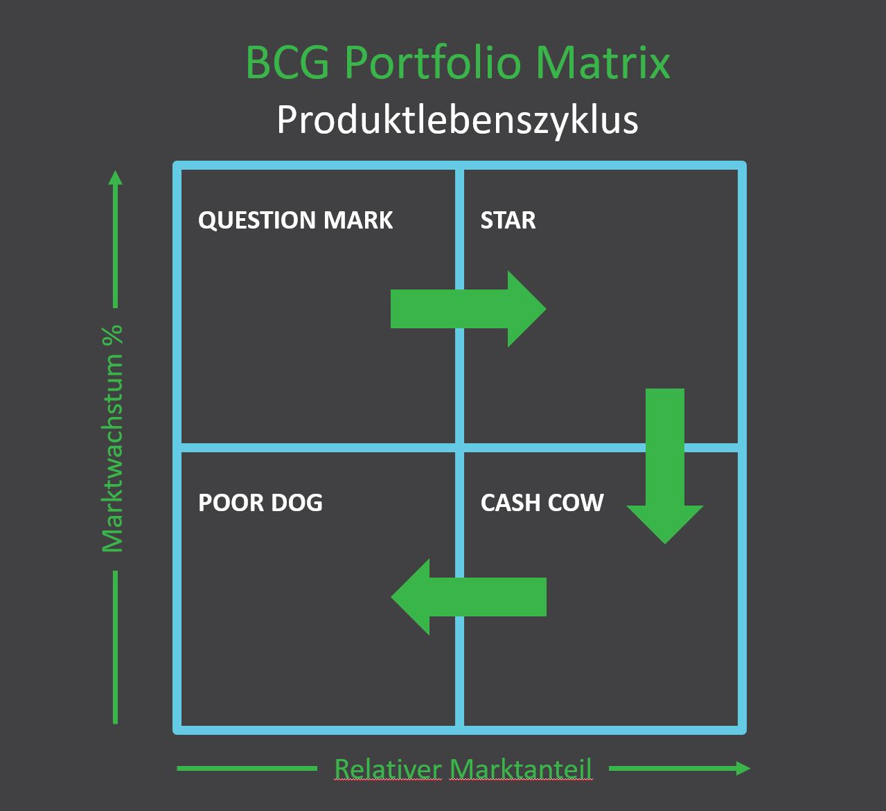 BCG Portfolio Matrix Produktlebenszyklus