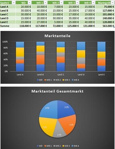 Konkurrenzanalyse_Acrasio_Beispiel