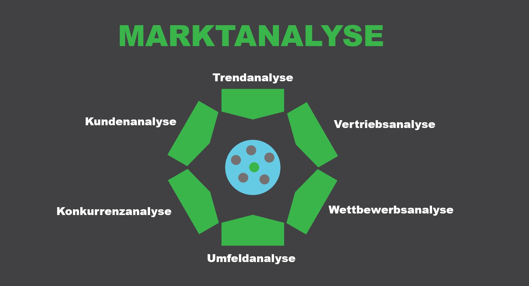Marktanalyse Übersicht