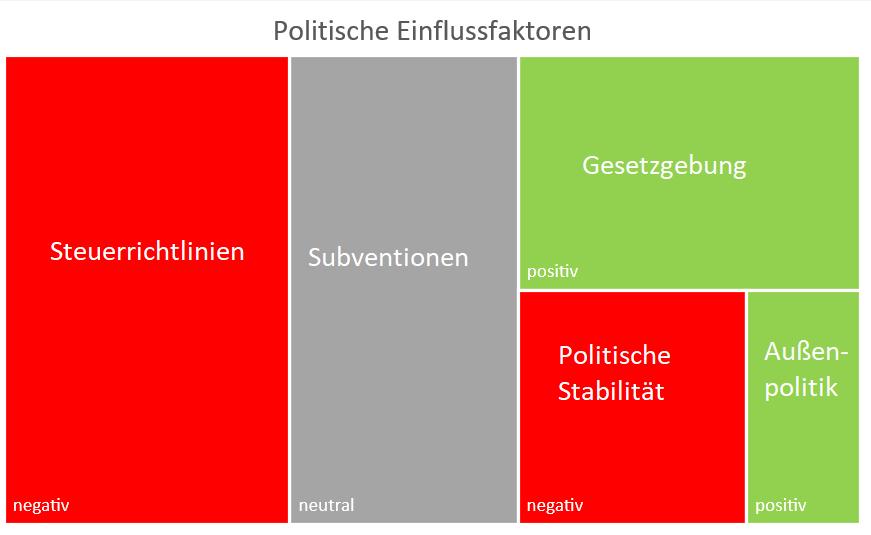 PESTEL - Politische Einflussfaktoren
