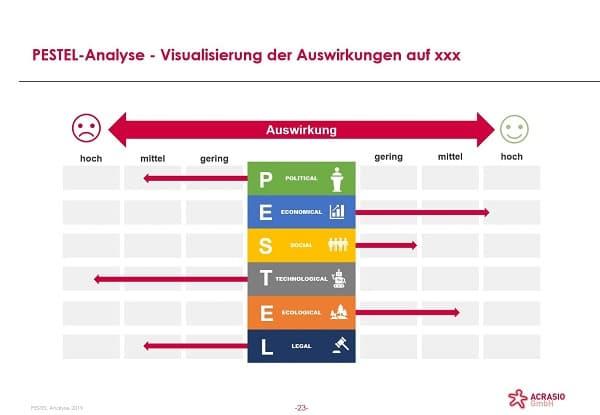 PESTEL-Analyse-Visualisierung-der-Auswirkungen-auf-das-Unternehmen.jpg