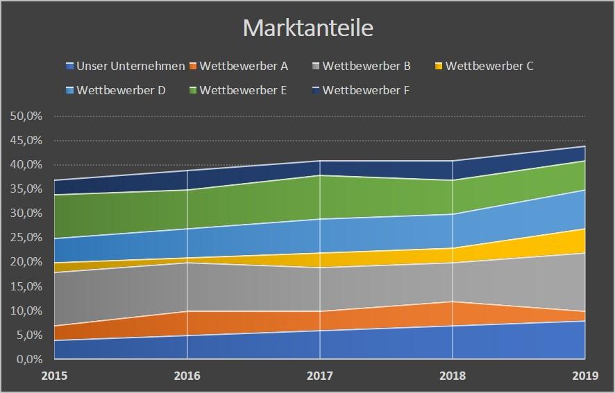 Darstellung der Marktanteile mehrerer Unternehmen im Zeitverlauf