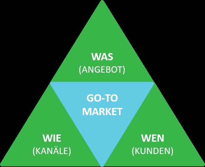 Darstellung der Bestandteile einer Go-to-Market Strategie