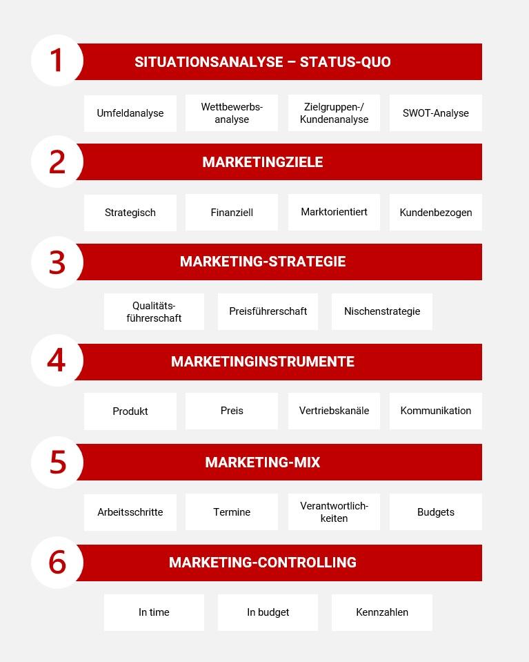 Marketingkonzept