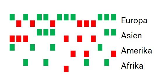 einfache Win Loss Darstellungsform