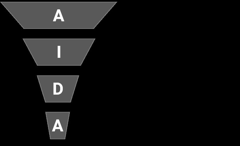 vierstufiges AIDA-Modell