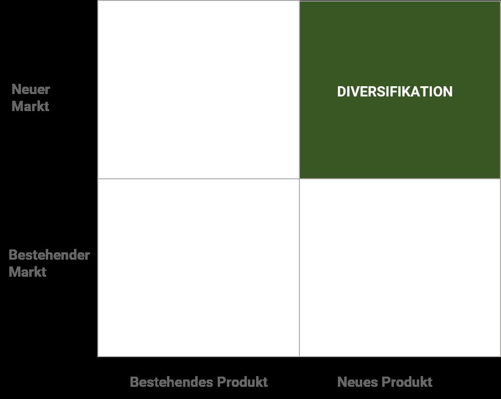 Ansoff Diversifikation