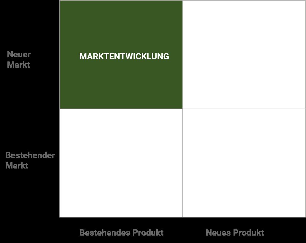 Ansoff Marktentwicklung