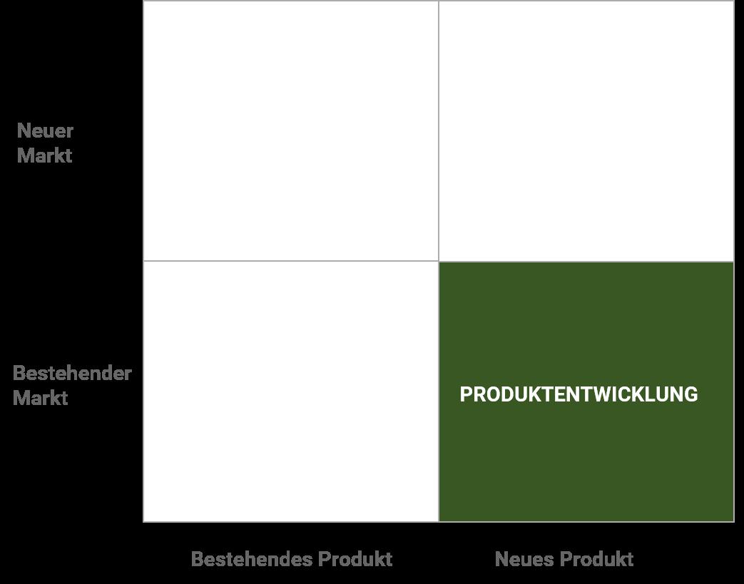 Ansoff Produktentwicklung