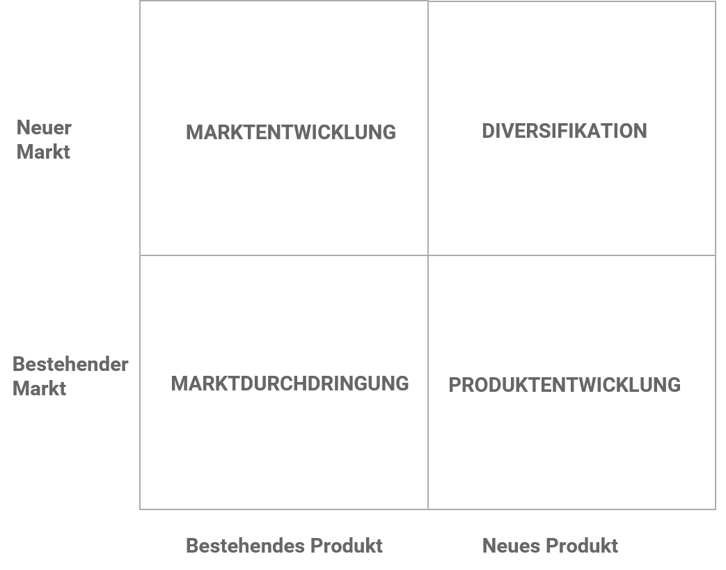 Ansoff Matrix - alle 4 Varianten