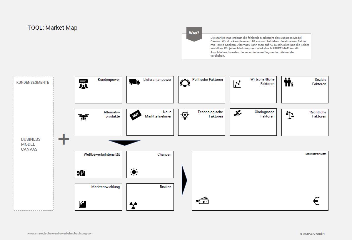 Market Map als Ergänzung zum Business Model Canvas