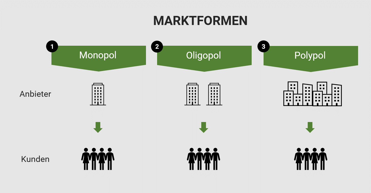 Darstellung der Marktformen