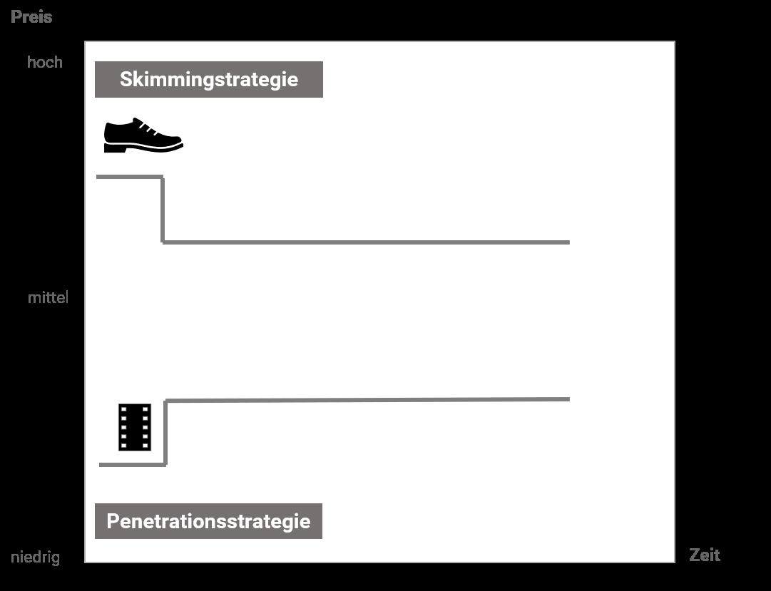 Chart Preisstrategie - Skimmingstrategie - Penetrationsstrategie