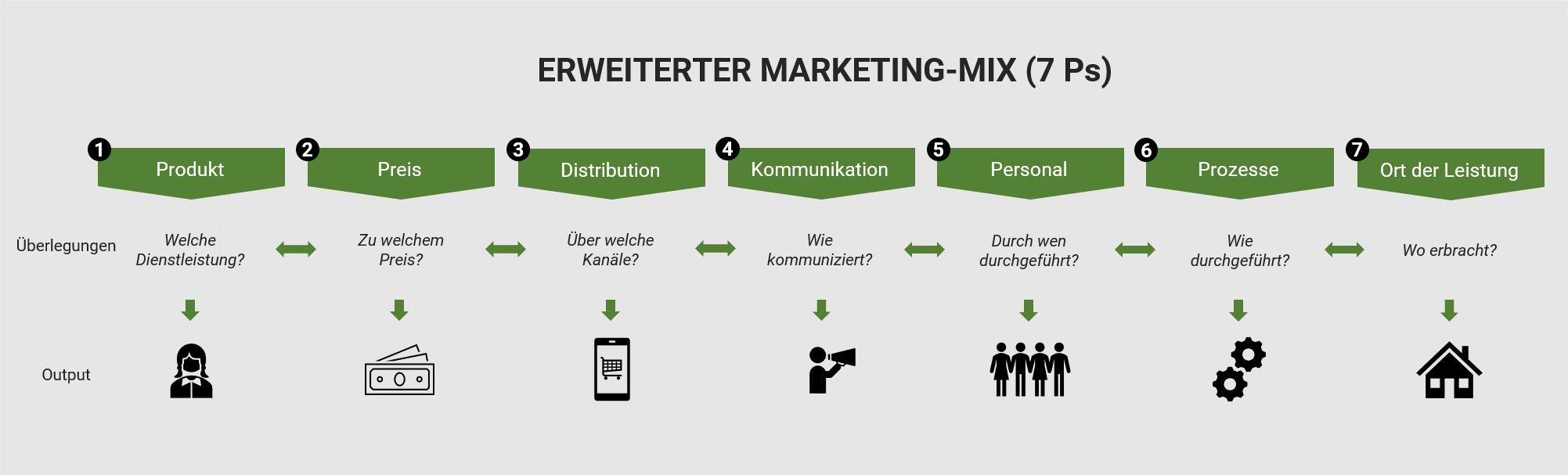 Darstellung des erweiterten Marketing-Mix 7 Ps