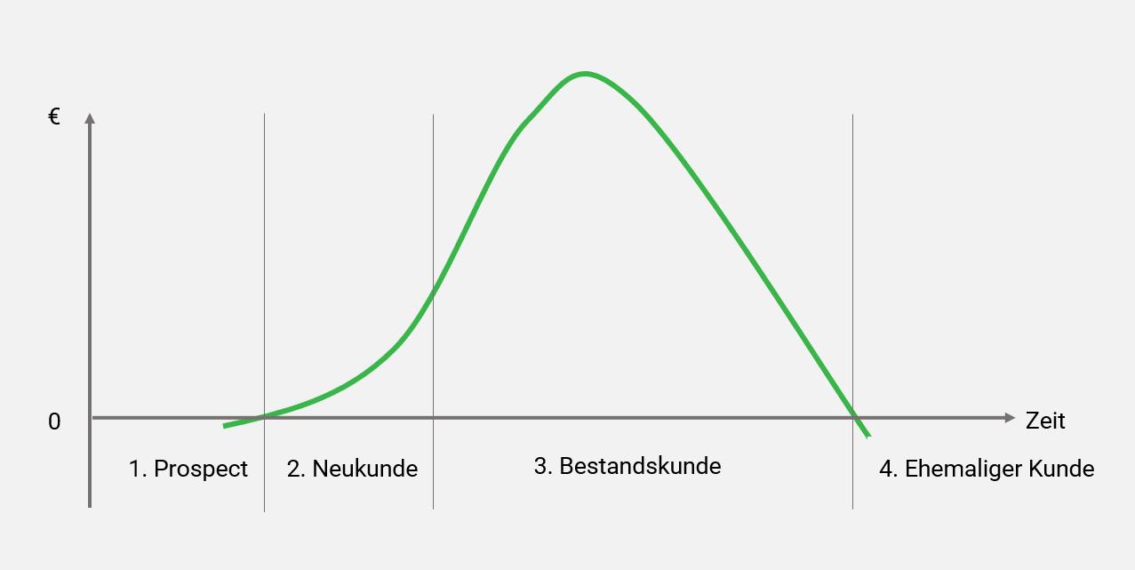 Kundenlebenszyklus Phasen