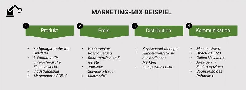 Marketing-Mix Beispiel