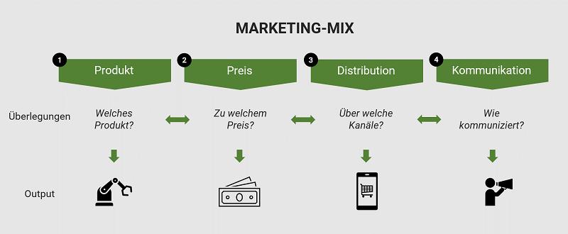 Darstellung des Marketing-Mix
