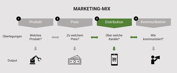 Distributionspolitik im Marketing-Mix
