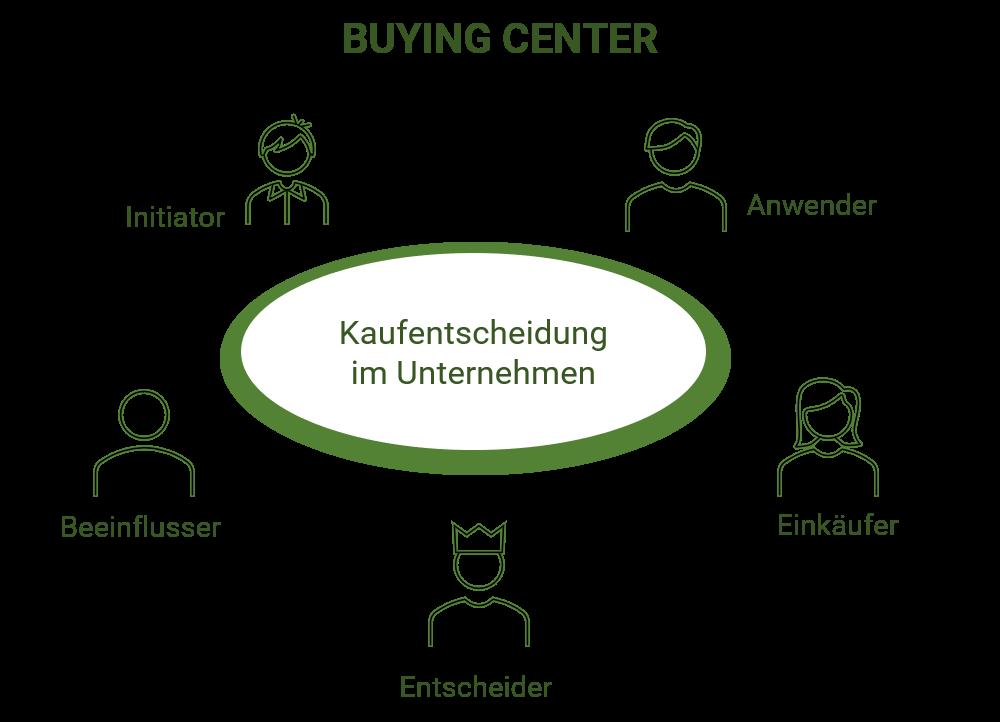 Darstellung der unterschiedlichen Rollen im Buying Center