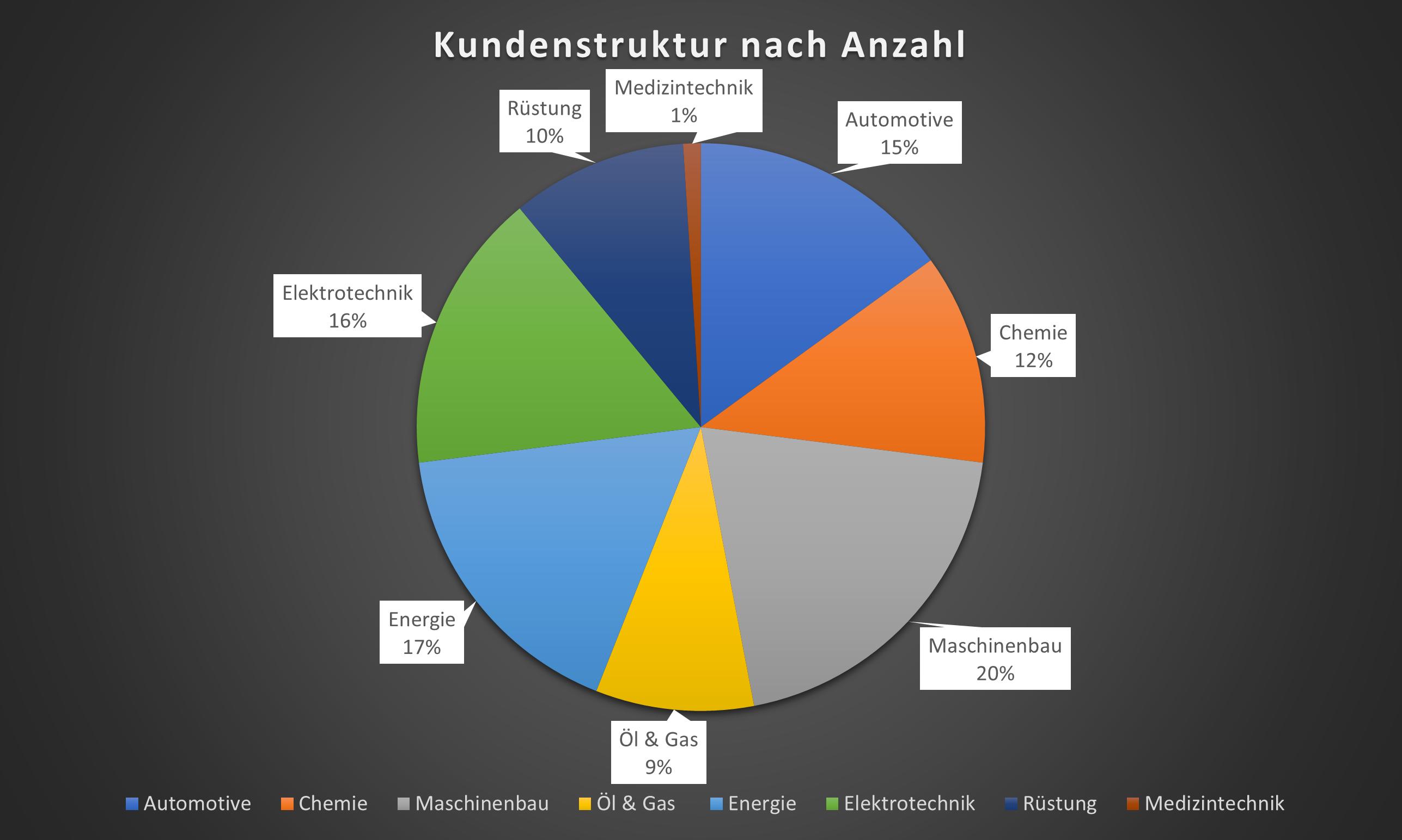 Darstellung der Kundenstruktur nach Anzahl
