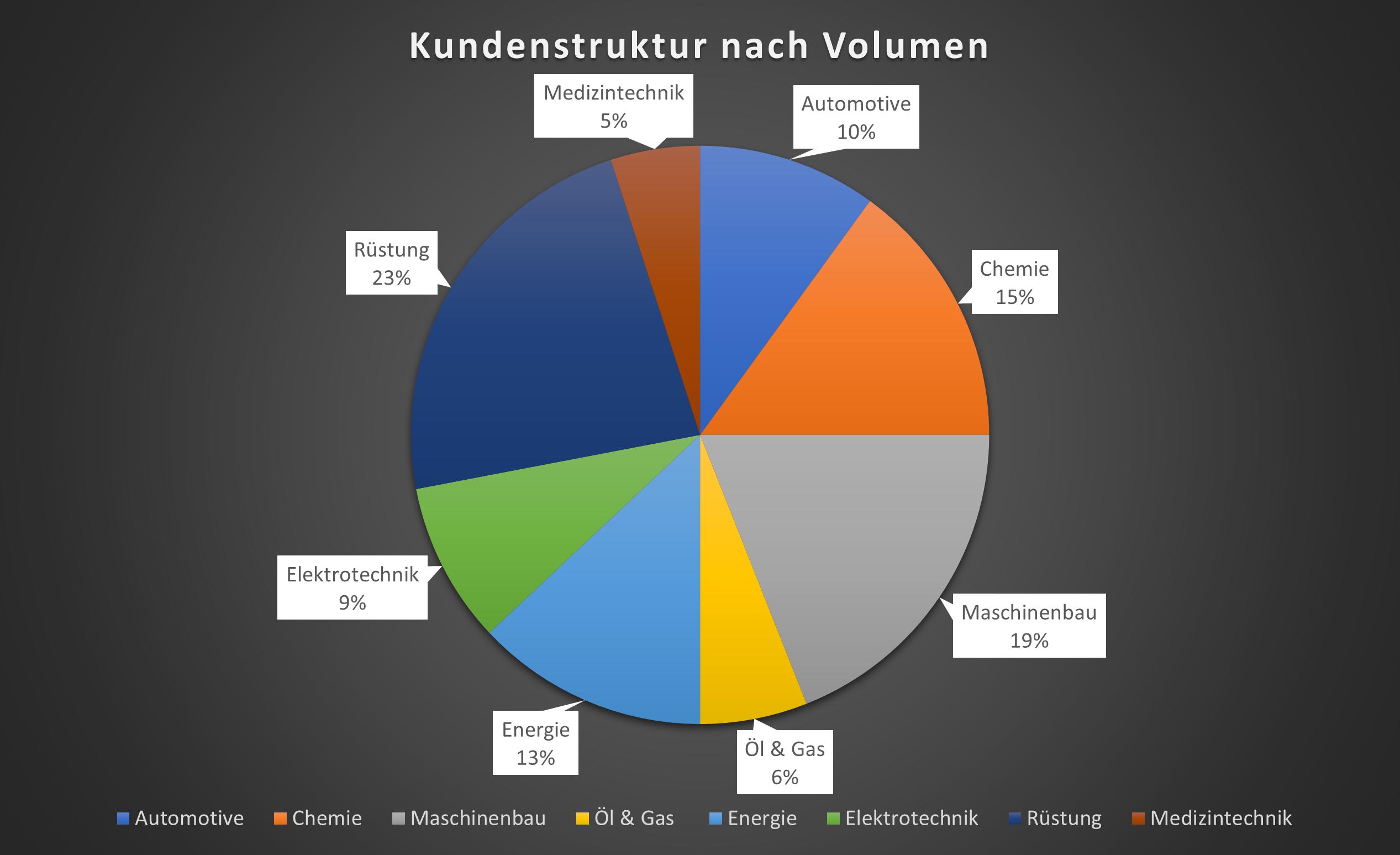 Darstellung der Kundenstruktur nach Volumen