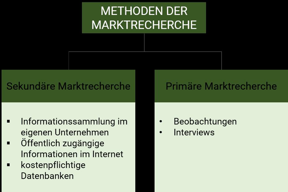 Marktrecherche Methoden