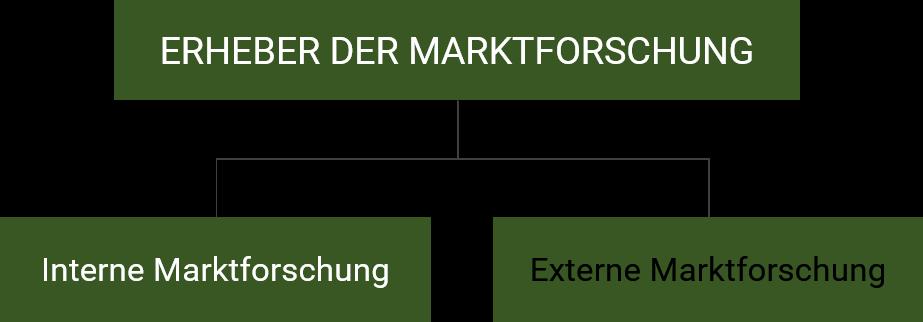 Unterscheidung nach Erherber der Marktforschung