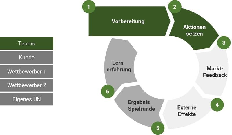 Business Wargaming Prozess